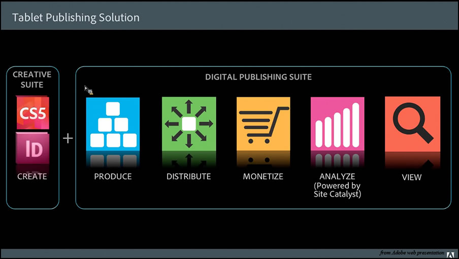 adobe digital publishing suite pricing
